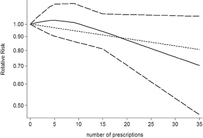 Dose-response relationship between number of prescriptions of aspirin use in relation to risk of central nervous system tumor.