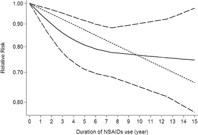Dose-response relationship between duration of NSAIDs use in relation to risk of central nervous system tumor.