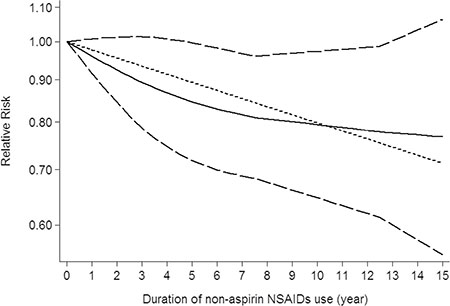 Dose-response relationship between duration of non-aspirin NSAIDs use in relation to risk of central nervous system tumor.