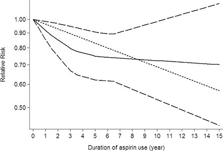 Dose-response relationship between duration of aspirin use in relation to risk of central nervous system tumor.