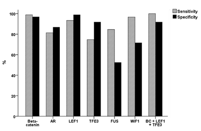 Sensitivity and specificity of six immunohistochemical markers for the diagnosis of SPN.