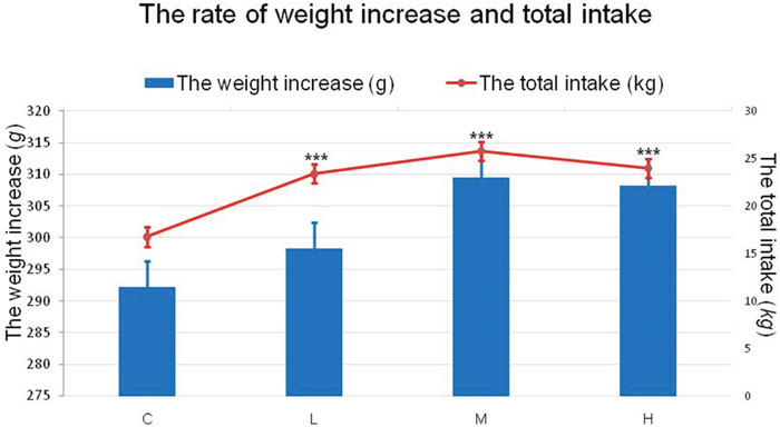 Effects of 4-NP exposure on both rate of weight increase and total intake in chicken.
