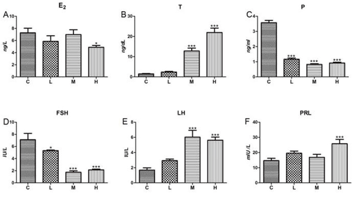 Effects of 4-NP exposure on serum levels of gonadal hormone.
