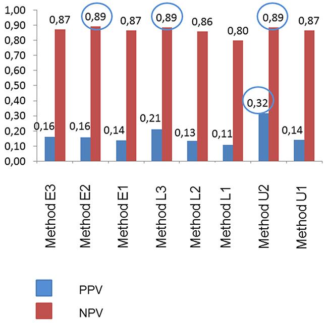 Positive predictive value (PPV) and negative predictive value (NPV) of different [99mTc]Tc-Sestamibi (MIBI) imaging interpretation methods.