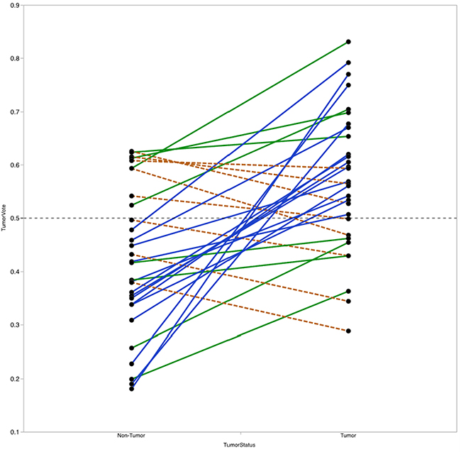 Vote fraction between matched tumor and non-tumor samples.