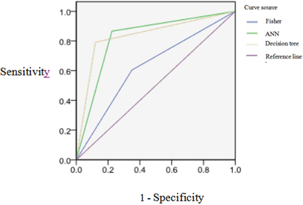 The ROC curves of three kinds of models for classification effect of prediction set model.