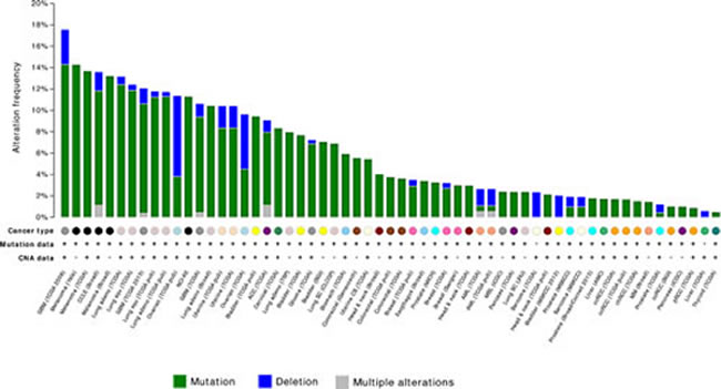 Frequency of NF1 mutation and homozygous deletion in human neoplasms (Source: The cBio Cancer genomics Portal; http://www.cbioportal.org)