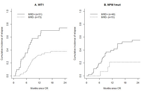 Prognostic impact of MRD after induction.