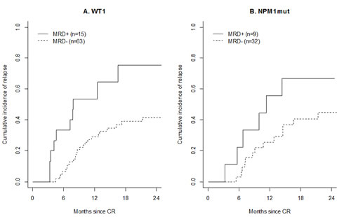 Prognostic impact of MRD at the end of treatment.