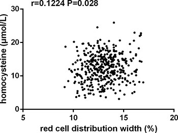 Correlation analysis showed that red cell distribution width was positively correlated with homocysteine levels in patients with essential hypertension (n = 804, r = 0.1244, P = 0.028).