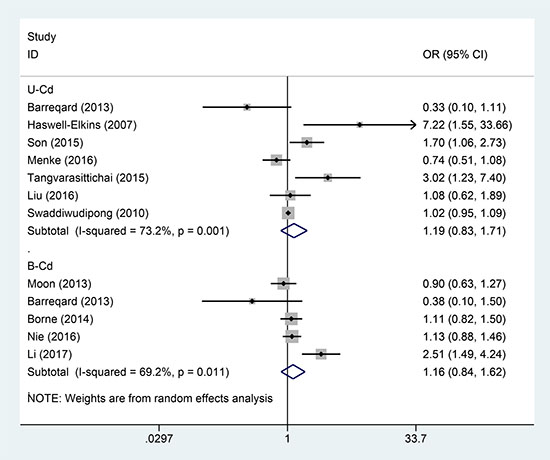 Forest plot for the association between U-Cd/B-Cd exposure and DM risk.