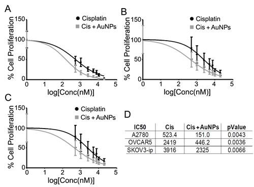 AuNPs sensitize ovarian cancer cells to cisplatin.