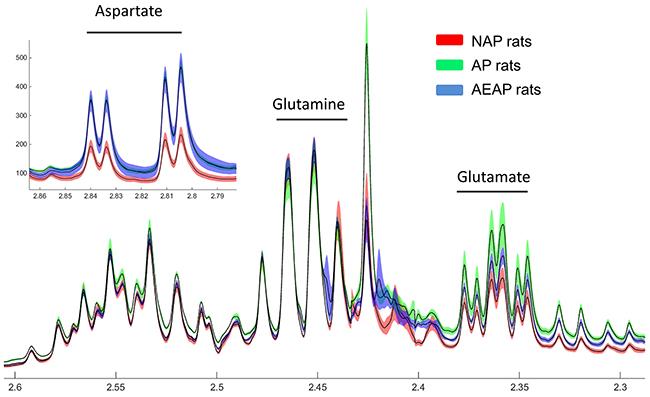 NMR spectrum of Glu, Gln and Asp.