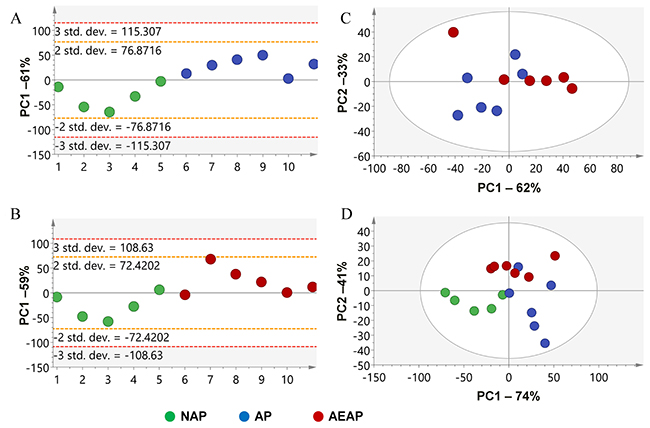 Principal component analysis (PCA) of the liver metabolite extracts for alcohol preferring and non-preferring rats.