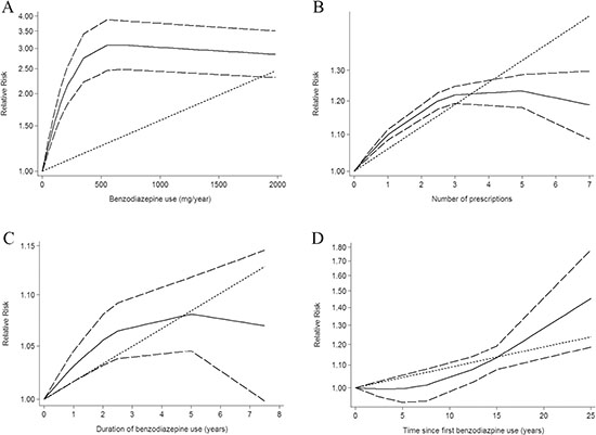Dose-response relationship between benzodiazepine drug use in relation to risk of cancer.