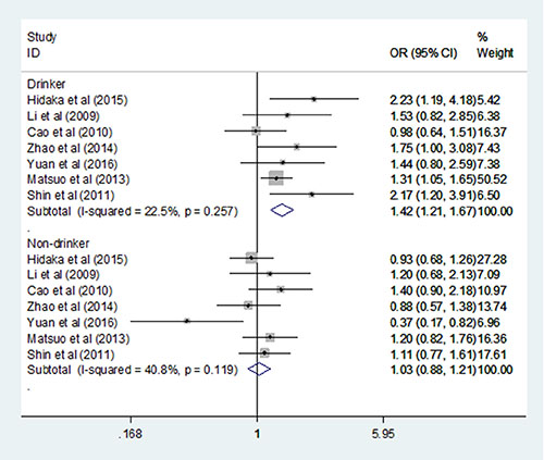 Forest plots of the ALDH2 rs671 G>A polymorphism and gastric cancer risk in the Drinker and Nonsmoker subgroup (dominant model: GA+AA vs. GG).