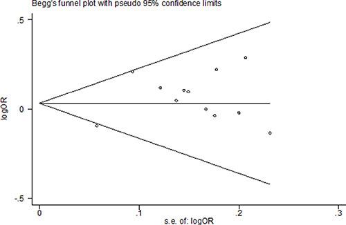 Funnel plot assessing evidence of publication bias from 12 studies (dominant model: GA+AA vs. GG).