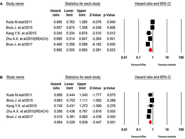 Random-effect model of hazard ratio (95% CI) of PFS associated with MTAs in young or elderly patients.