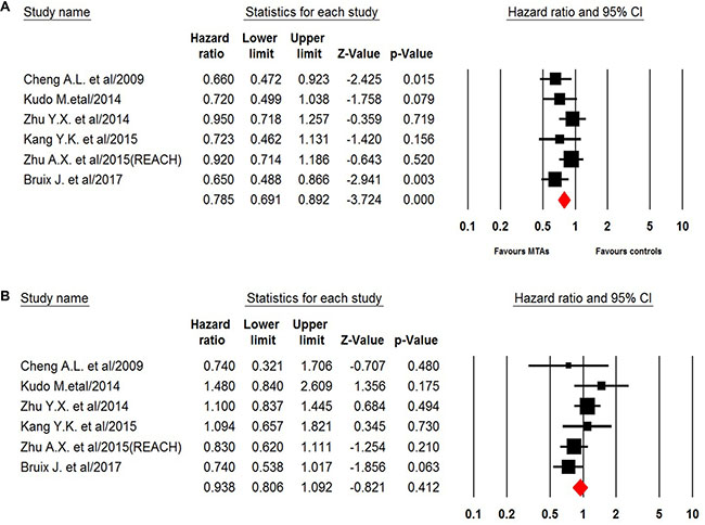 Fixed-effects model of hazard ratio (95%CI) of OS associated with MTAs in young or elderly patients.