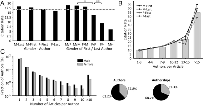 Gender-specificity of citations & scholarly productivity.