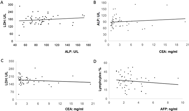 The relationships among peripheral biomarkers in these forty-eight non-AFP-producing patients.