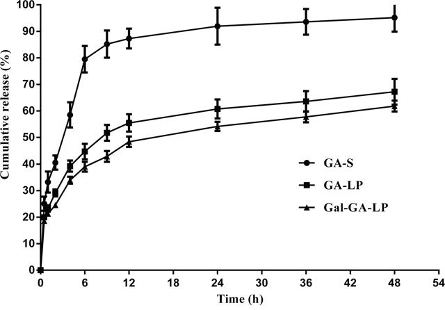 In vitro release of GA-S, GA-LP, and Gal-GA-LP.