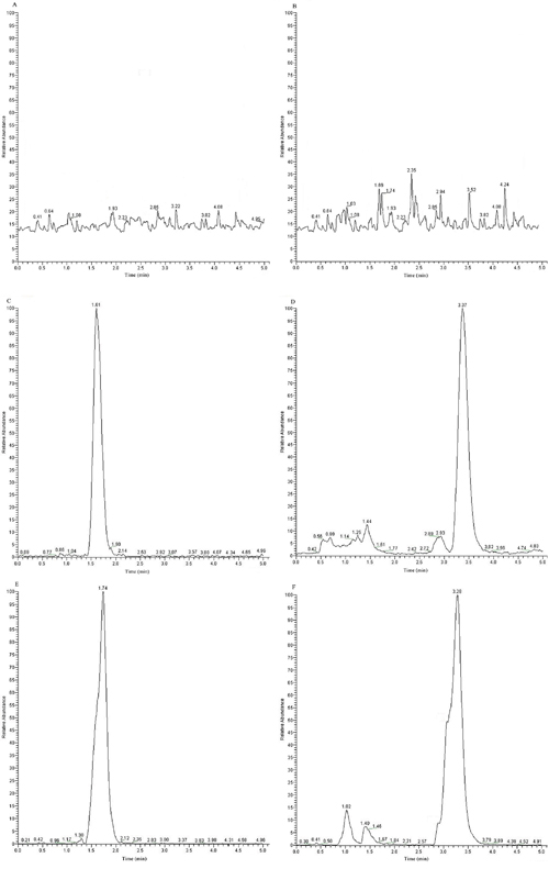 Representative LC-MS/MS chromatograms for GA and IS.