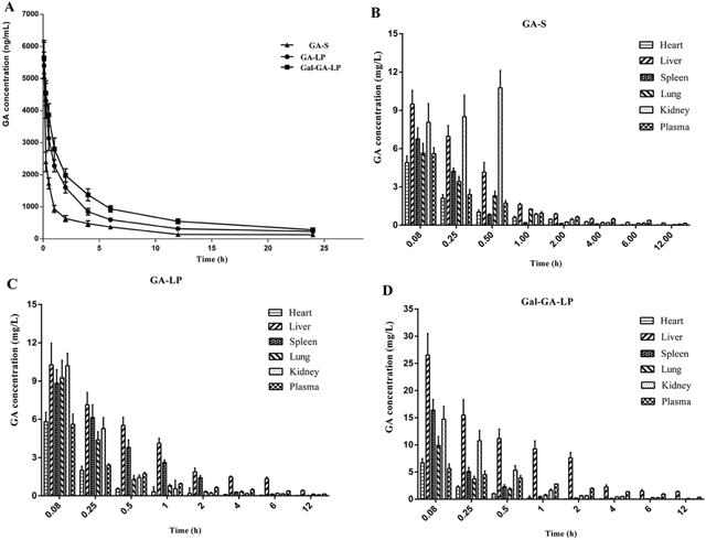 Mean plasma concentration of GA in mice after intravascular administration of GA-S, GA-LP, and Gal-GA-LP and distributions of GA in different organs at various time points after intravascular administration of GA-S, GA-LP, and Gal-GA-LP.