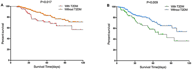 Survival curves of the with T2DM and without T2DM groups in the entire cohort.