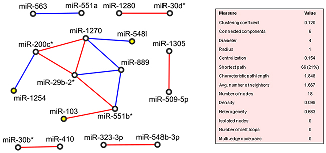 Correlation network between microRNA altered in tumour compared to normal tissue samples from patients with adenocarcinoma of papilla of Vater (PVAC).