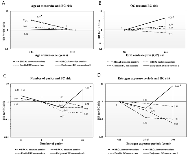 Heterogeneous variation in four HRs (95% CIs) for the risk of breast cancer in relation to age at menarche, oral contraceptive use, number of parity, and estrogen exposure periods.