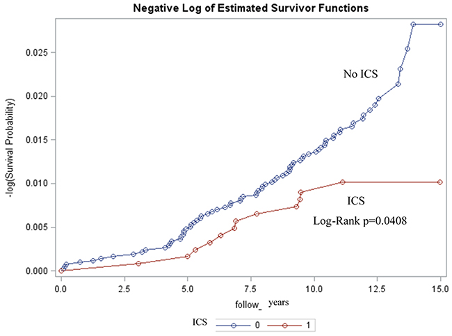 Kaplan-Meier estimates showing lower rates of glaucoma among patients with ICS (inhaled corticosteroid) (p = 0. 0408).