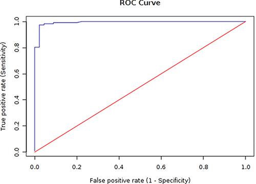ROC analysis of the rMbovP730-based iELISA.