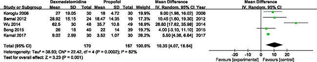 Forest plot and meta-analysis of recovery time.
