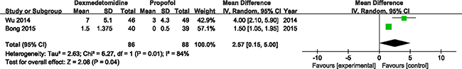 Forest plot and meta-analysis of PAED.