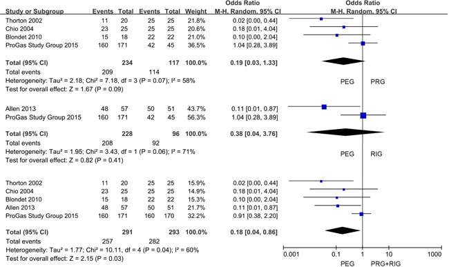 Forest plot and meta-analysis of success gastrostomy attempt rate.