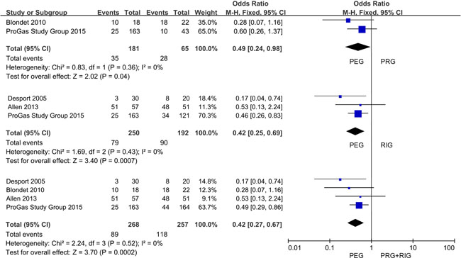 Forest plot and meta-analysis of pain occurrence.