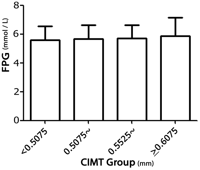 Association between FPG levels and mean CIMT in rural China.