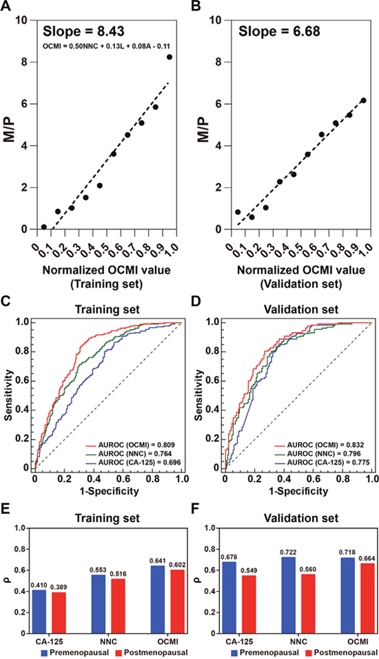 Performance assessment and validation of OCMI for identifying multi-organ metastasis.