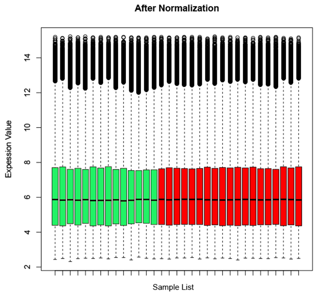 Overall mRNA level of all probesets in the microarray after normalized through affy package.