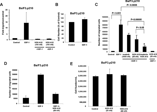 NOX-A12 inhibition of SDF-1-induced migration of BCR-ABL-expressing Ba/F3 cells and potentiation of effects of ABL inhibition against BCR-ABL-positive Ba/F3 cells in vitro.