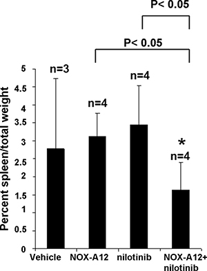 NOX-A12 potentiation of effects of ABL inhibition against BCR-ABL-positive cells in vivo: Effects on spleen weight.