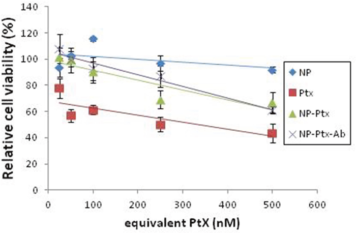 Cell viability of COV318 cells treated with unloaded NP, free Ptx, NP-Ptx or NP-Ptx-Ab.