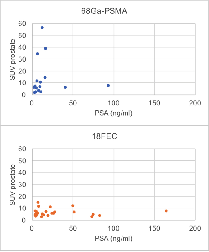 Relation between PSA and prostatic SUVmax of 68Ga-PSMA-11 PET/CT and 18FEC PET/CT in patients without metastases (68Ga-PSMA PET/CT: R 0.42, p= 0.082; 18FEC PET/CT: R 0.033; p = 0.875).