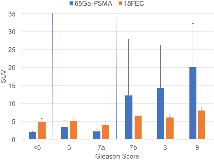 Distribution between GS and SUVmaxin 68Ga-PSMA PET/CT scans and 18FEC PET/CT scans for prostate cancer.
