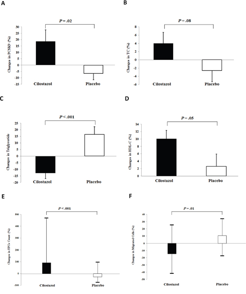 Effects of cilostazol on proprotein convertase subtilisin/kexin type 9 (PCSK9) concentrations, lipid parameters, and circulating number and functions of endothelial progenitor cells (EPCs).
