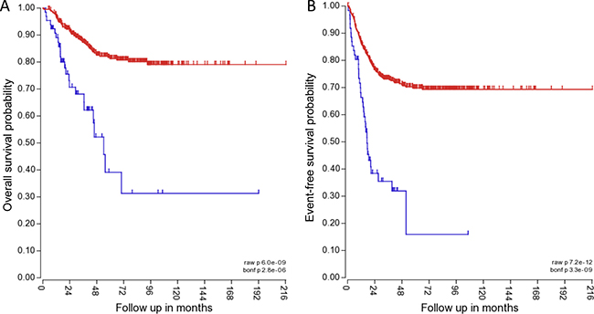 TRPM7 expression correlates with lower overall and event-free patient survival.