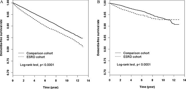 Dementia-free survival rate of ESRD patients.