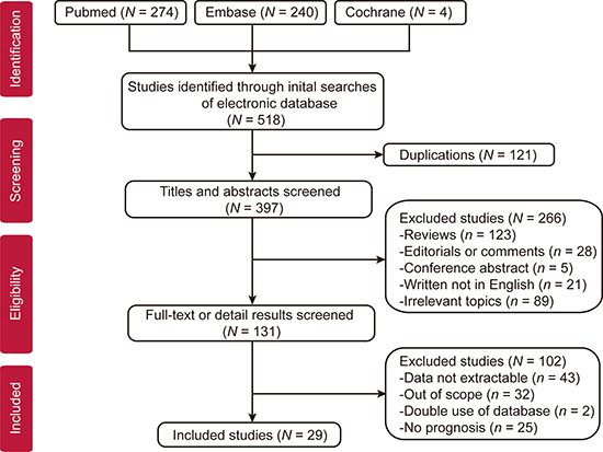 Flow diagram of studies selection.
