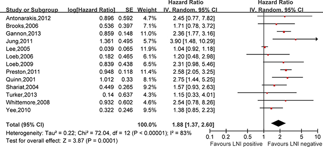 Meta-analysis of the prognostic values of LNI in prostate cancer after RP.